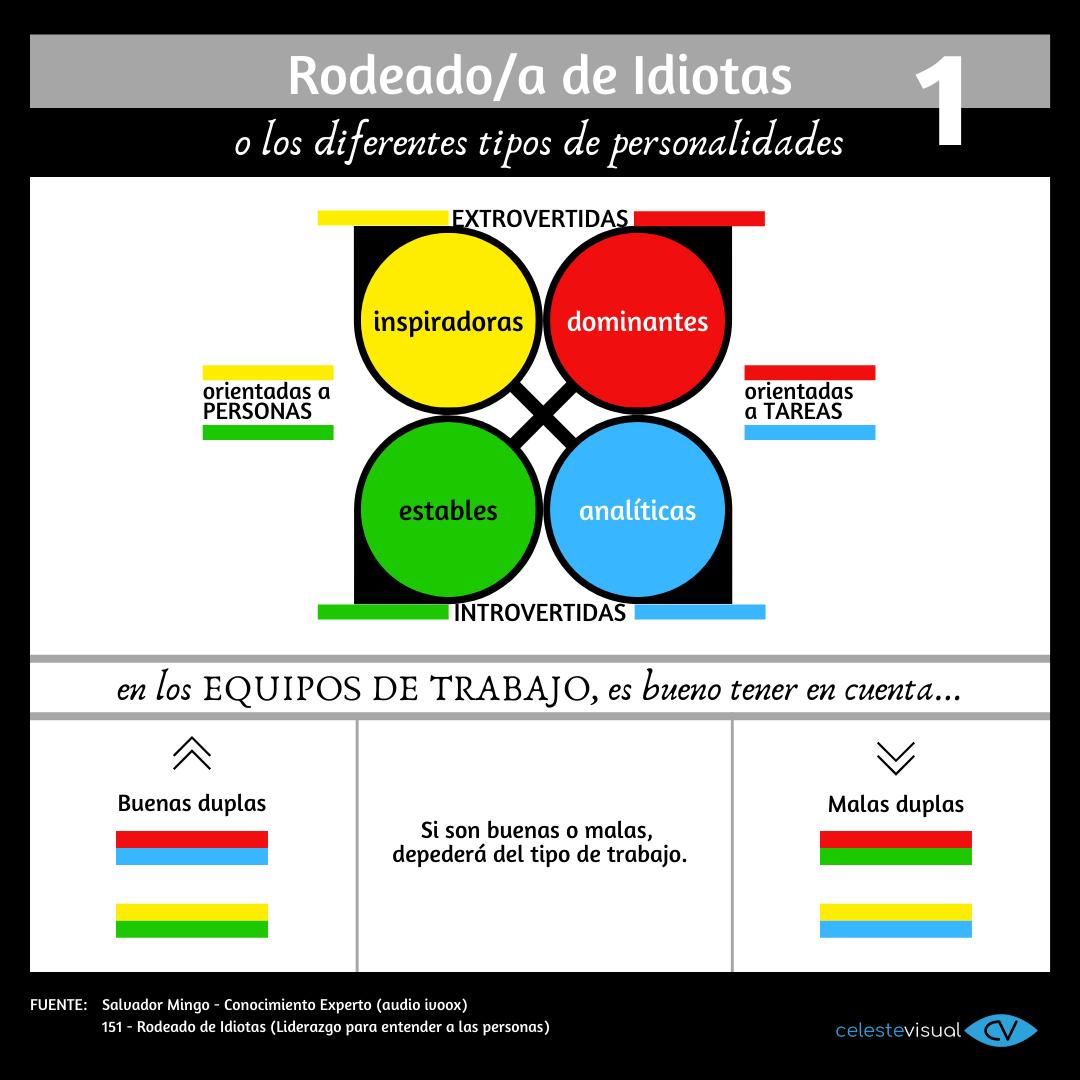 Tipos de personalidades y equipos de trabajo